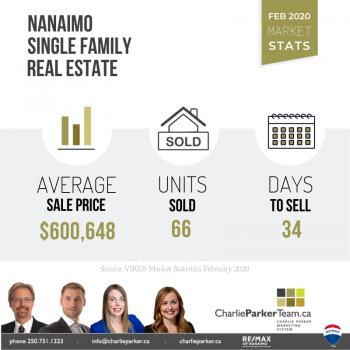 Nanaimo Real Estate, February 2020 Market Stats