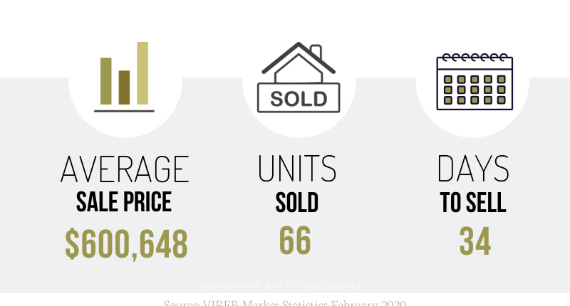 February 2020 Nanaimo and Area Real Estate Market Stats