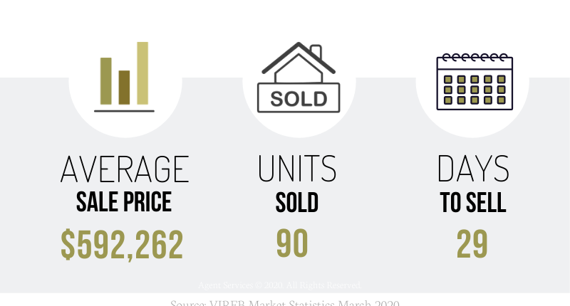 March 2020 Nanaimo and Area Real Estate Market Stats
