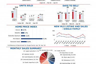 April 2020 Market Stats, Nanaimo Real Estate