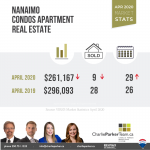 May 2020 Nanaimo Real Estate, Condos for Sale, Charlie Parker Team, Nanaimo Real Estate