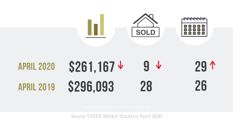 May 2020 Nanaimo Real Estate Market Stats