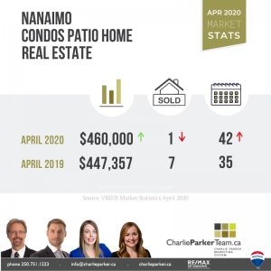 Patio homes for sale, Charlie Parker Team, Nanaimo Real Estate