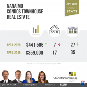 Townhouse fro sale, Charlie Parker Team, Nanaimo Real Estate
